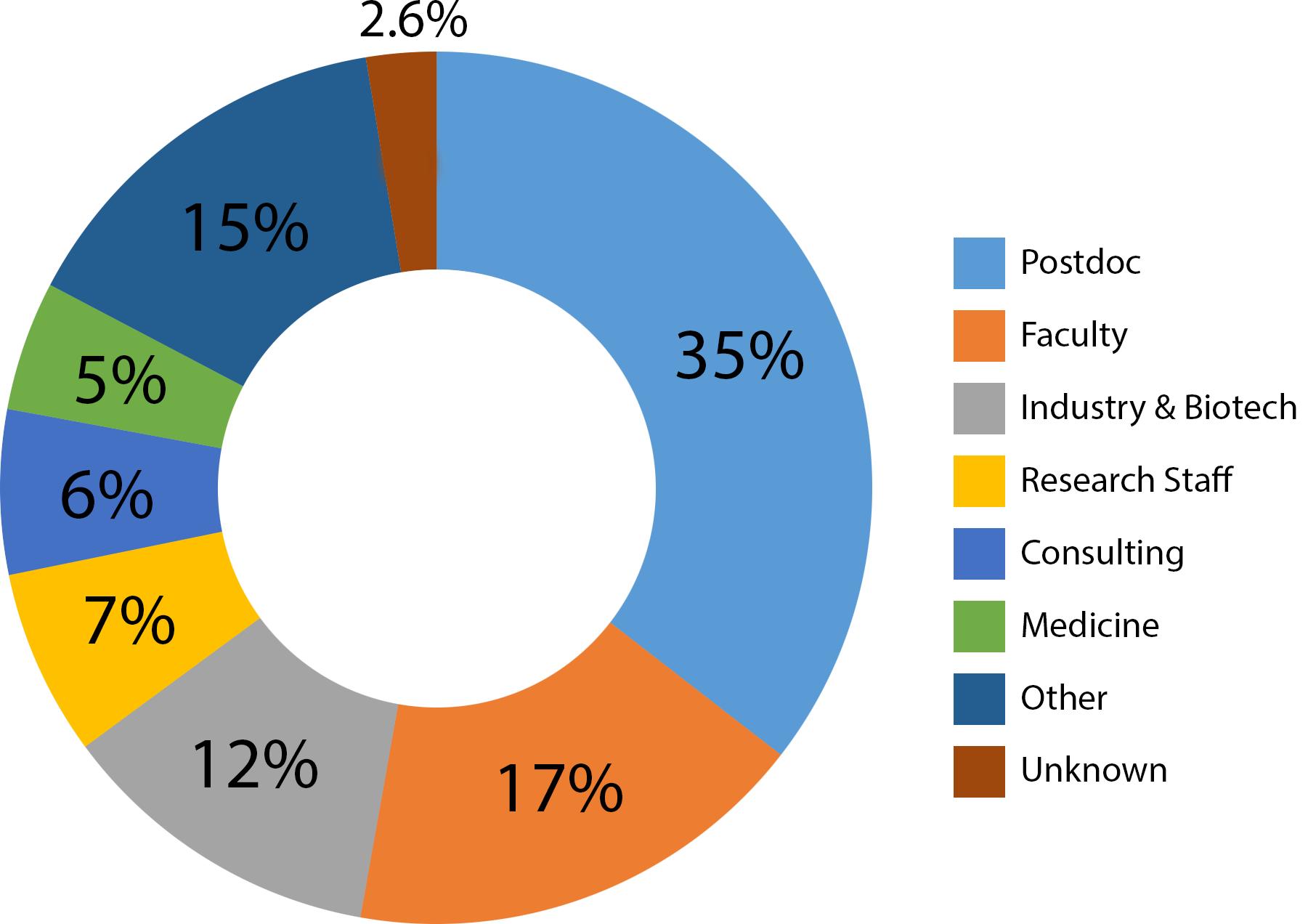 PhD Alumni Career Outcomes Graph