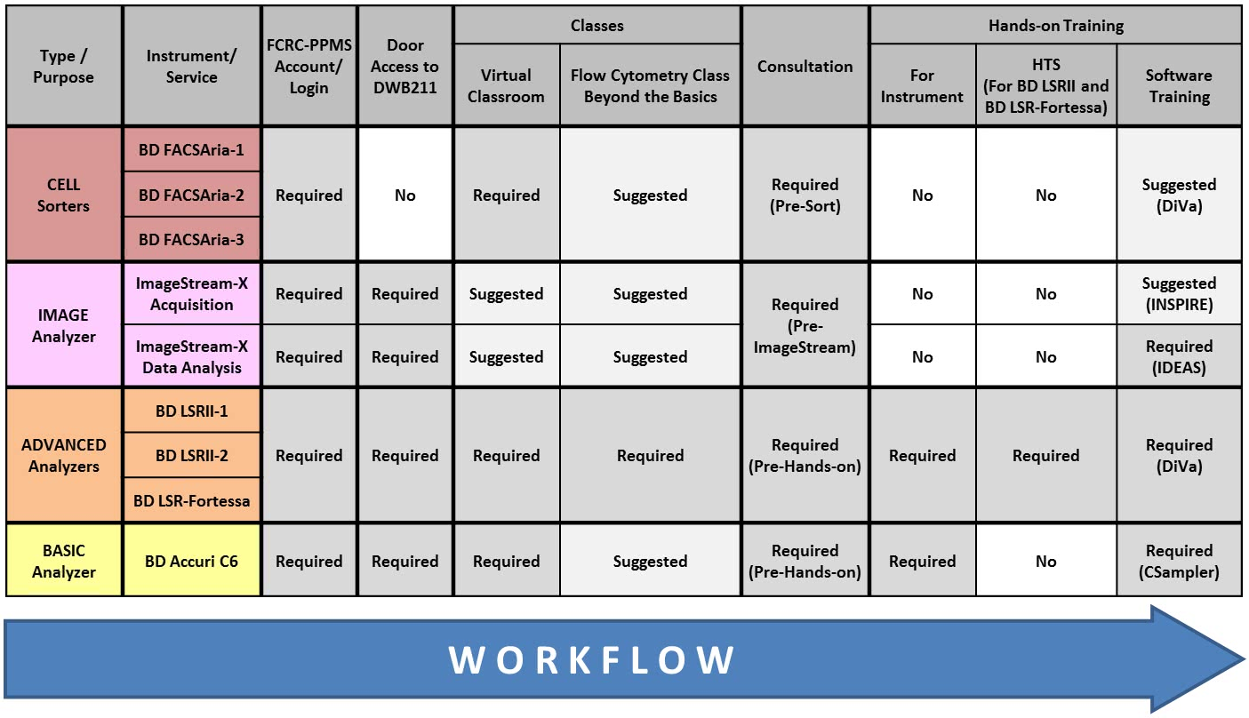 FCRC Workflow
