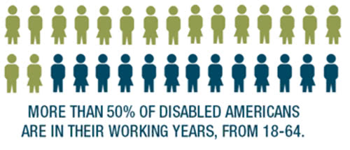 More than 50% of disabled Americans are in their working years